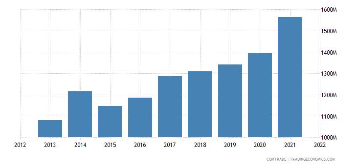 pakistan exports germany