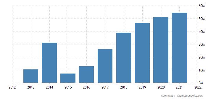 pakistan exports ghana