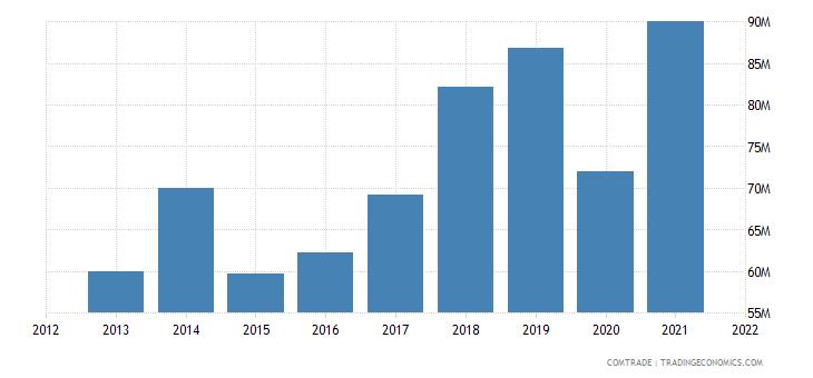 pakistan exports greece