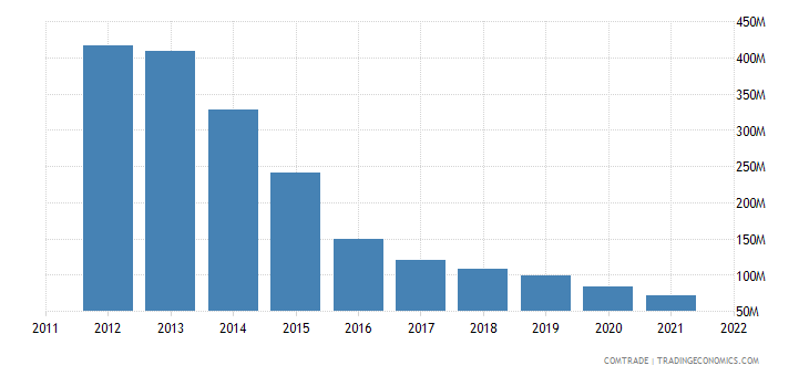 pakistan exports hong kong