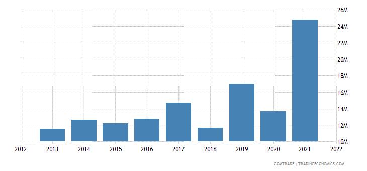 pakistan exports hungary