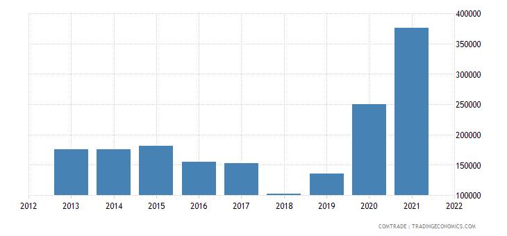 pakistan exports iceland