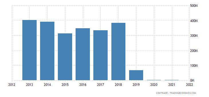 pakistan exports india