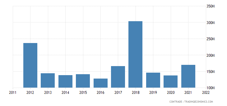 pakistan exports indonesia
