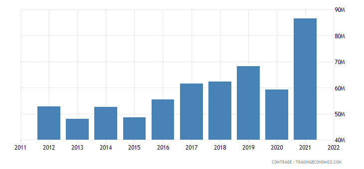 pakistan exports ireland