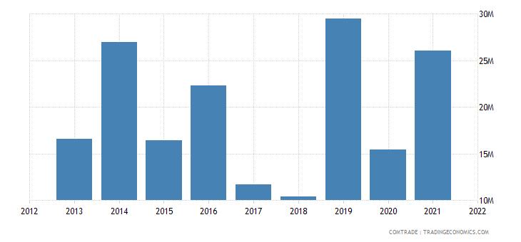 pakistan exports italy plastics