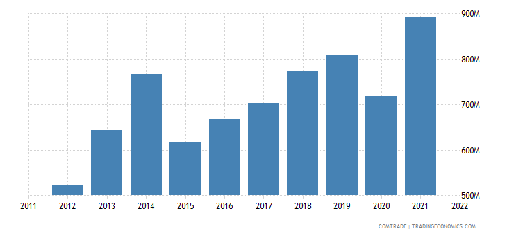 pakistan exports italy