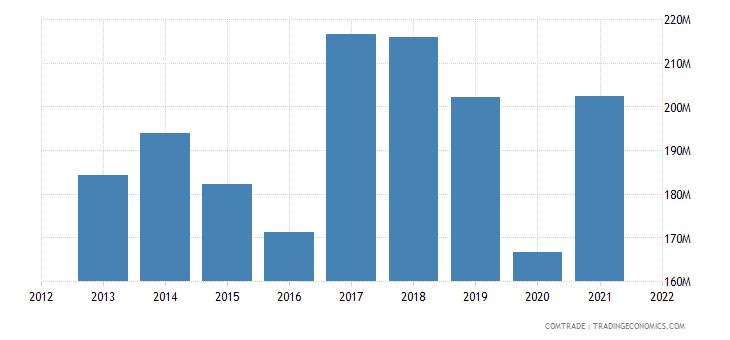 pakistan exports japan