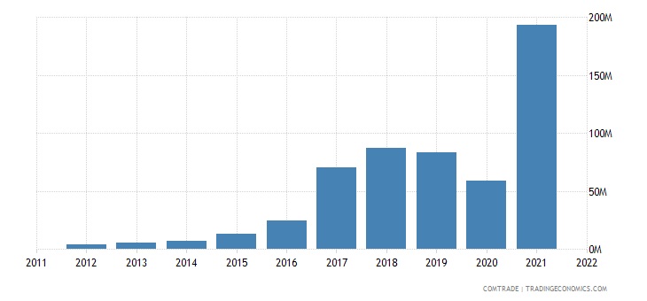 pakistan exports kazakhstan