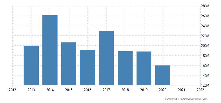 pakistan exports kenya cereals