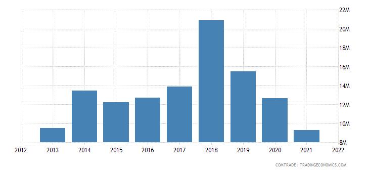 pakistan exports kenya cotton