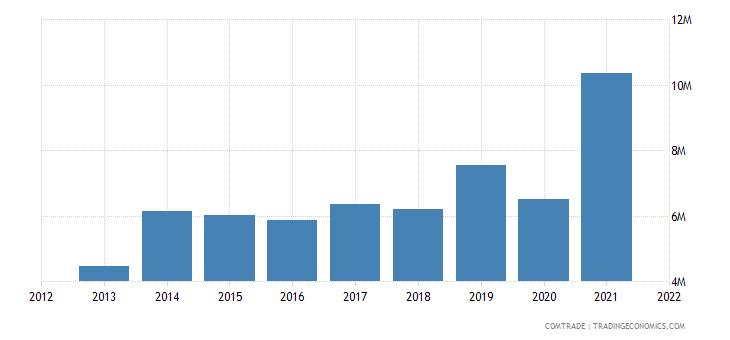 pakistan exports kenya pharmaceutical products