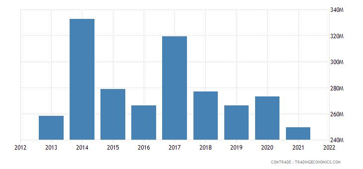 pakistan exports kenya