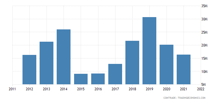 pakistan exports latvia