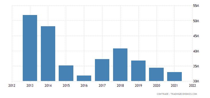 pakistan exports lithuania