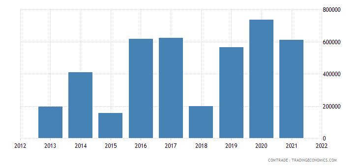 pakistan exports luxembourg