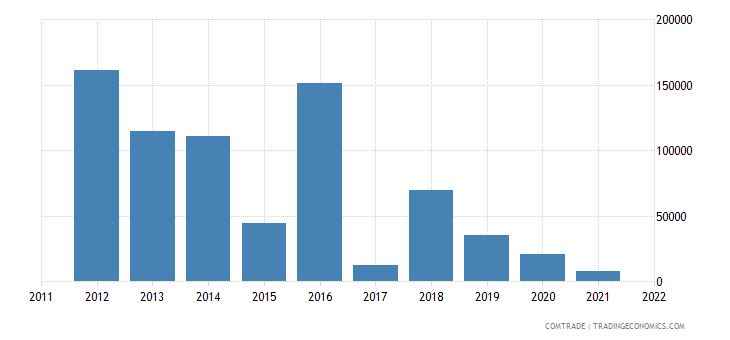 pakistan exports macau
