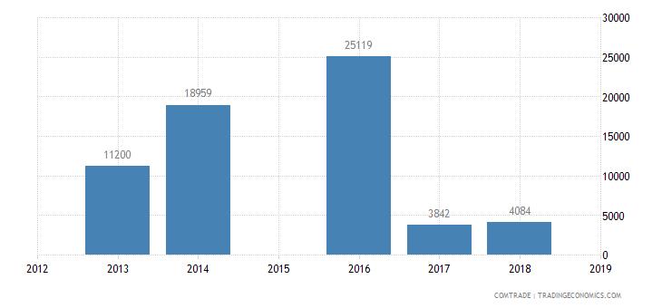 pakistan exports macedonia
