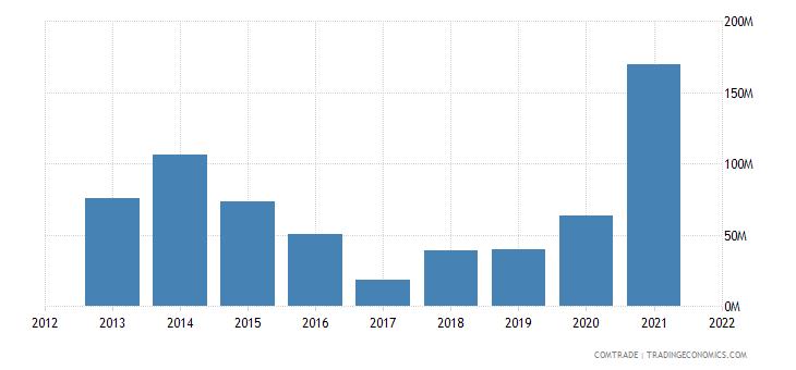 pakistan exports malaysia cereals