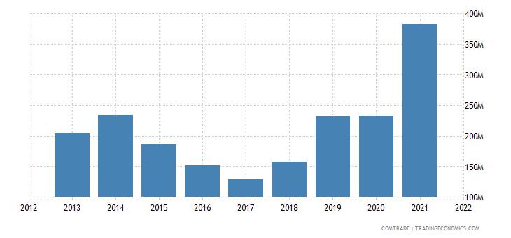pakistan exports malaysia