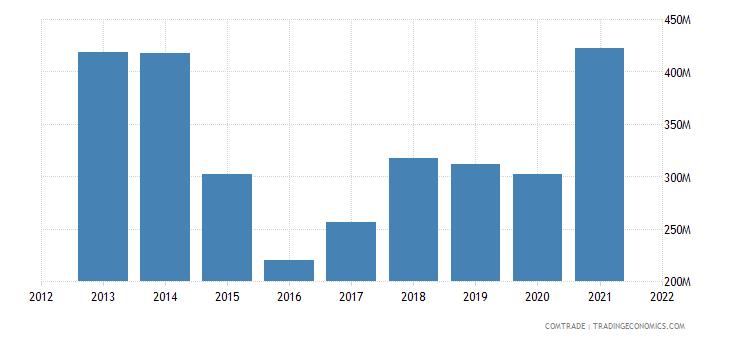 pakistan exports manmade staple fibers