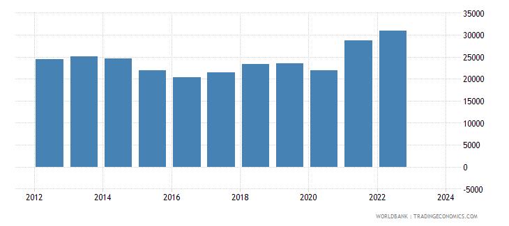 pakistan exports merchandise customs current us$ millions wb data
