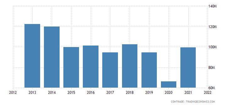 pakistan exports mexico