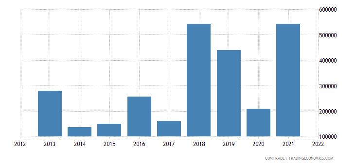 pakistan exports mongolia