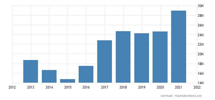 pakistan exports morocco