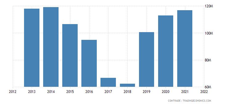 pakistan exports mozambique
