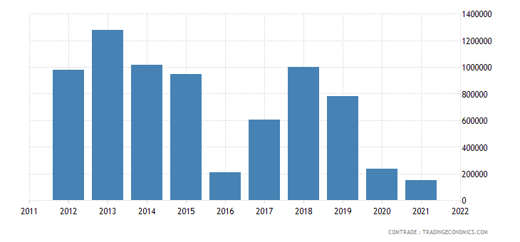 pakistan exports namibia
