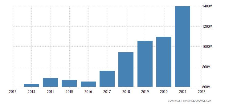 pakistan exports netherlands
