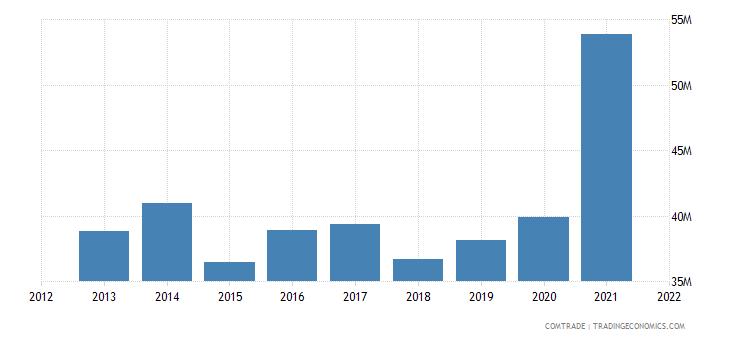 pakistan exports new zealand