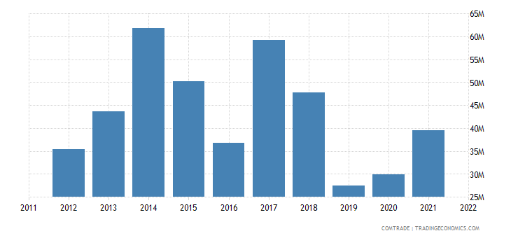 pakistan exports nigeria