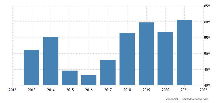pakistan exports norway