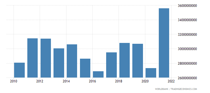 pakistan exports of goods and services bop us dollar wb data