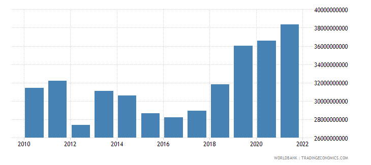pakistan exports of goods and services constant 2000 us dollar wb data