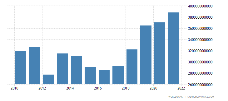 pakistan exports of goods and services constant lcu wb data