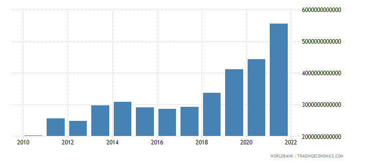 pakistan exports of goods and services current lcu wb data