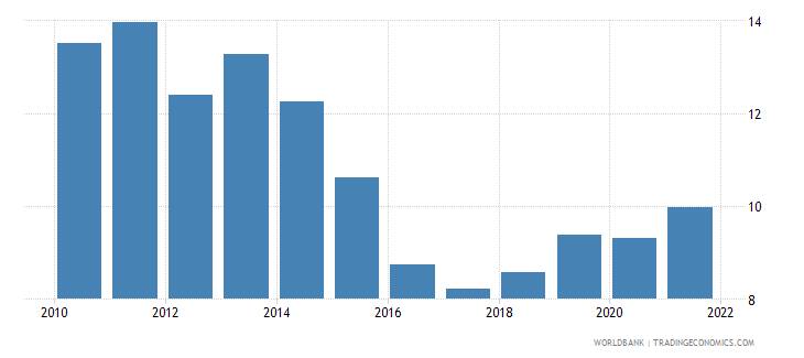 pakistan exports of goods and services percent of gdp wb data