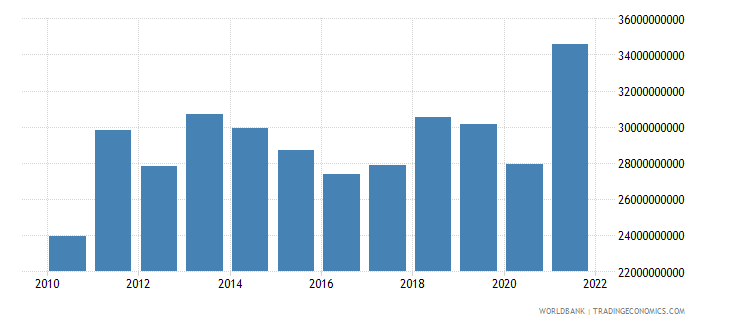 pakistan exports of goods and services us dollar wb data