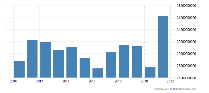 pakistan exports of goods services and income bop us dollar wb data