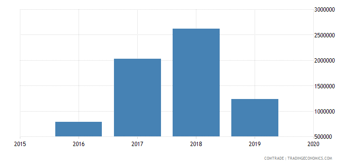 pakistan exports palestine