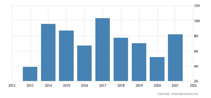 pakistan exports paraguay