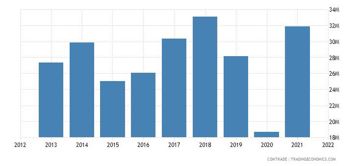 pakistan exports peru