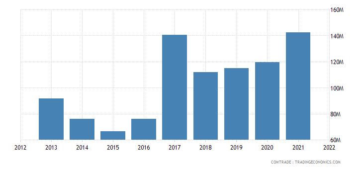 pakistan exports philippines