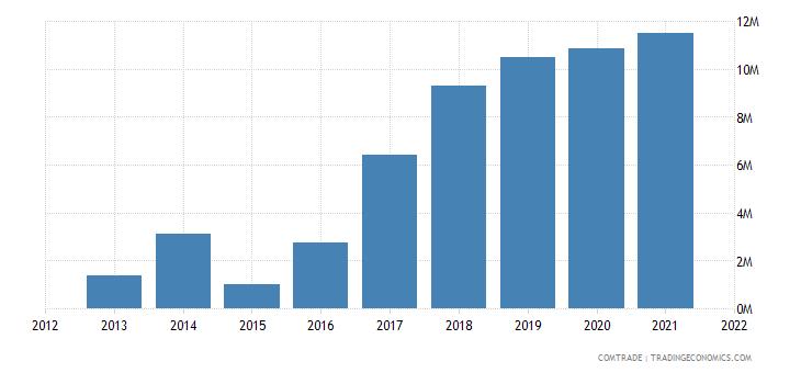 pakistan exports poland cereals