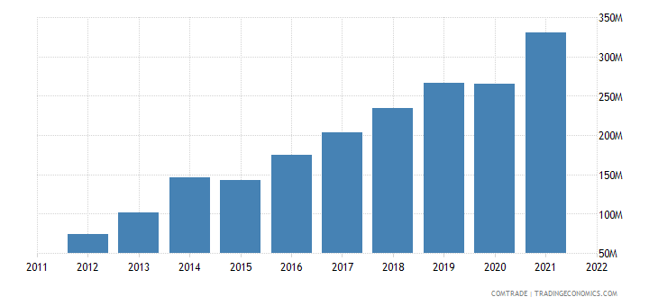 pakistan exports poland