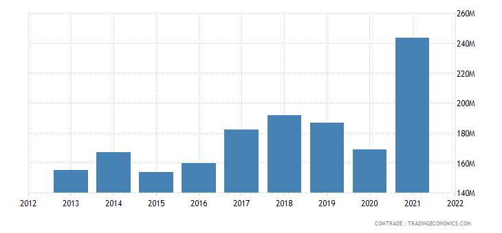 pakistan exports portugal