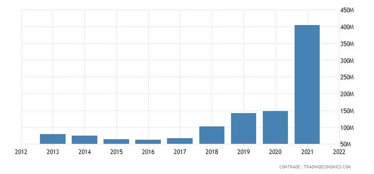 pakistan exports qatar